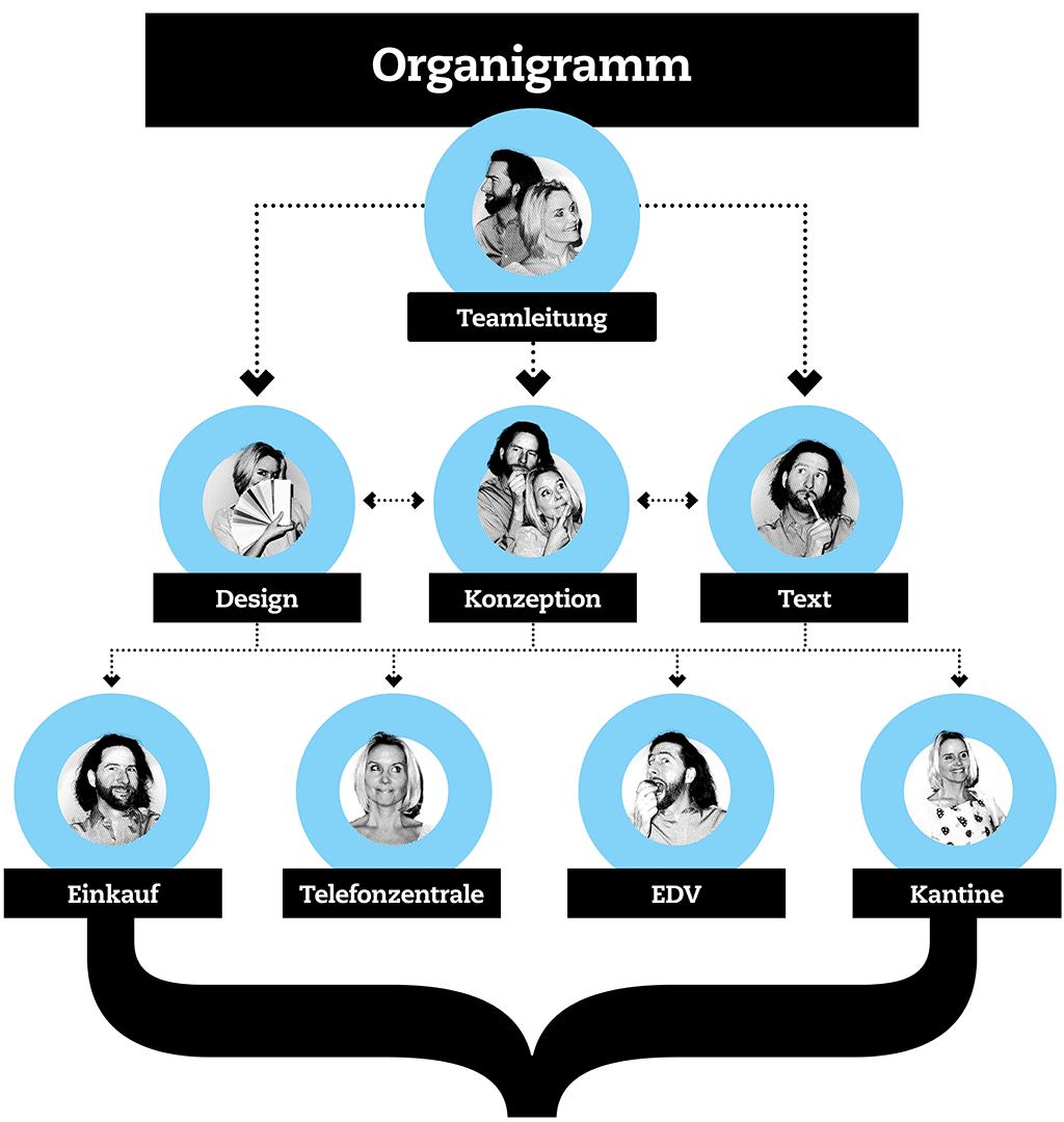 Das Organigramm von Endegut: Studio für Design, Ideen und Text